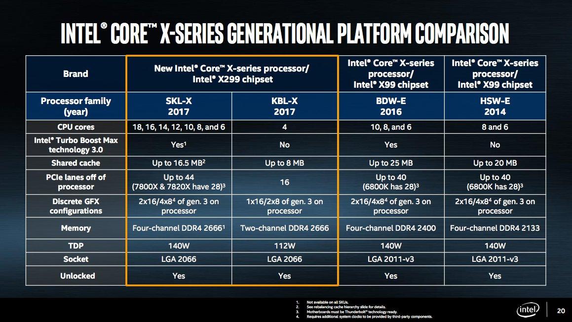 Tabla 2 Intel Core i9 - Actualidad