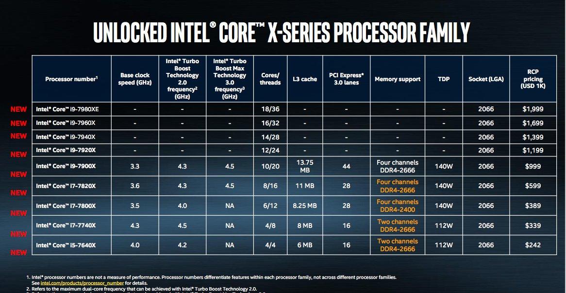 Comparativo Intel Core i9 - Actualidad