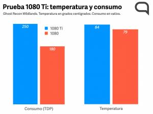 Prueba Temperatura y Consumo J&R