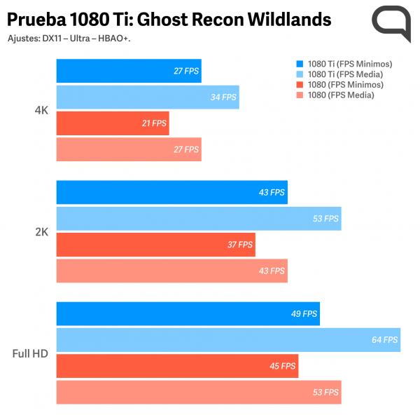 Prueba Ghost Recon Wildlands J&R